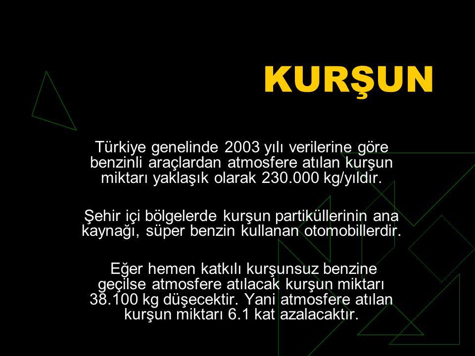 KURŞUN Türkiye genelinde 2003 yılı verilerine göre benzinli araçlardan atmosfere atılan kurşun miktarı yaklaşık olarak 230.000 kg/yıldır.