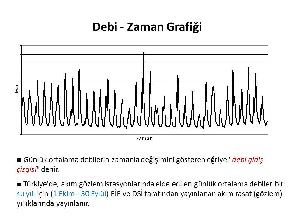 Debi - Zaman Grafiği ■ Günlük ortalama debilerin zamanla değişimini gösteren eğriye debi gidiş çizgisi denir.