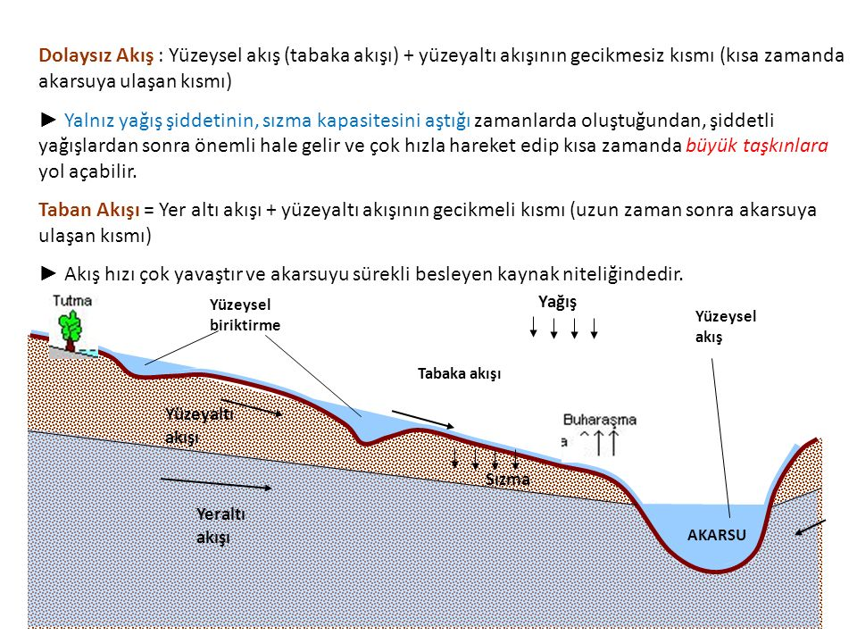 Dolaysız Akış : Yüzeysel akış (tabaka akışı) + yüzeyaltı akışının gecikmesiz kısmı (kısa zamanda akarsuya ulaşan kısmı)