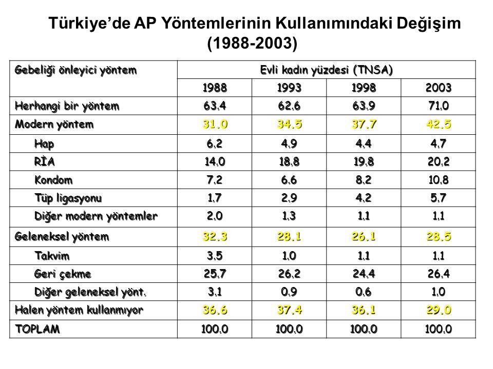 Türkiye'de AP Yöntemlerinin Kullanımındaki Değişim (1988-2003)