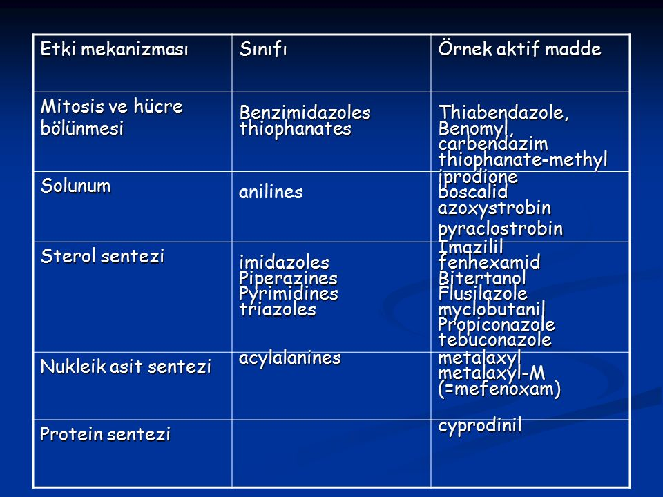 Etki mekanizması Sınıfı. Örnek aktif madde. Mitosis ve hücre bölünmesi. Benzimidazoles. thiophanates.