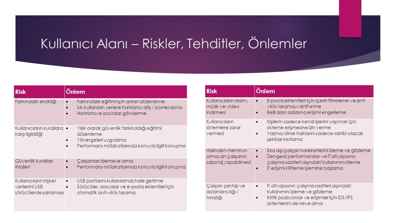 Kullanıcı Alanı – Riskler, Tehditler, Önlemler