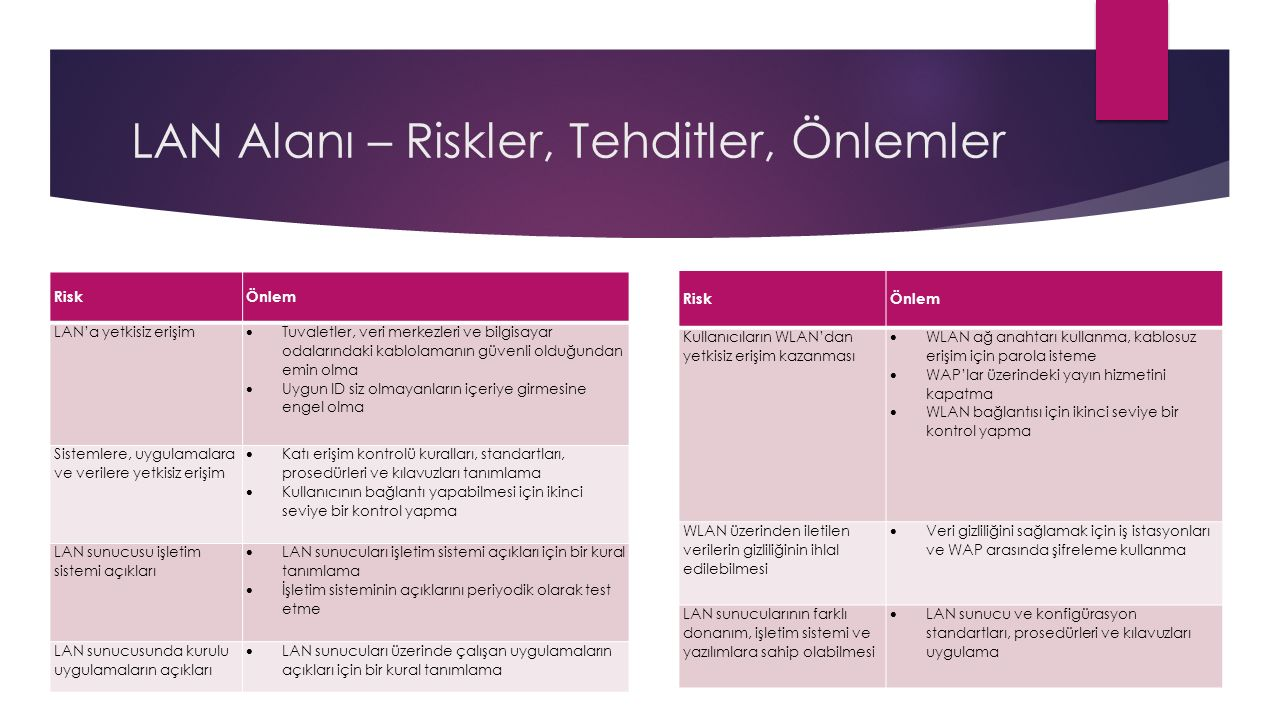 LAN Alanı – Riskler, Tehditler, Önlemler