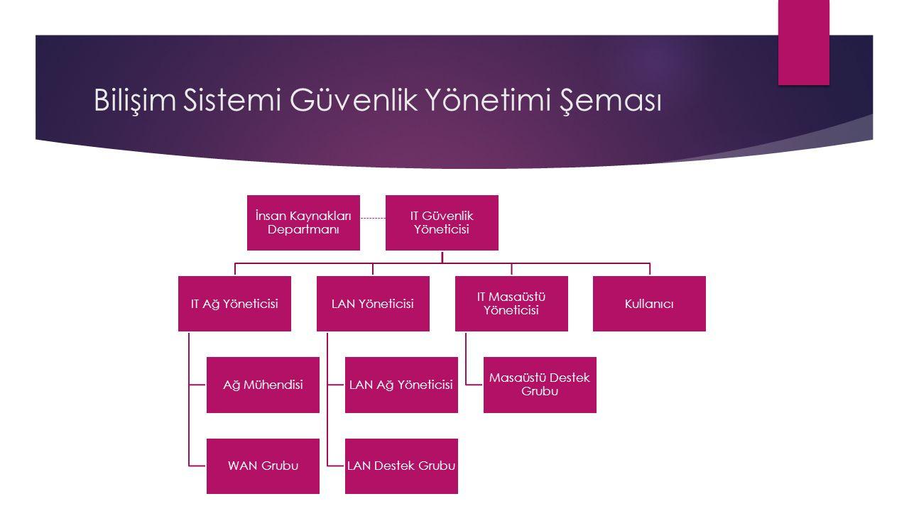 Bilişim Sistemi Güvenlik Yönetimi Şeması