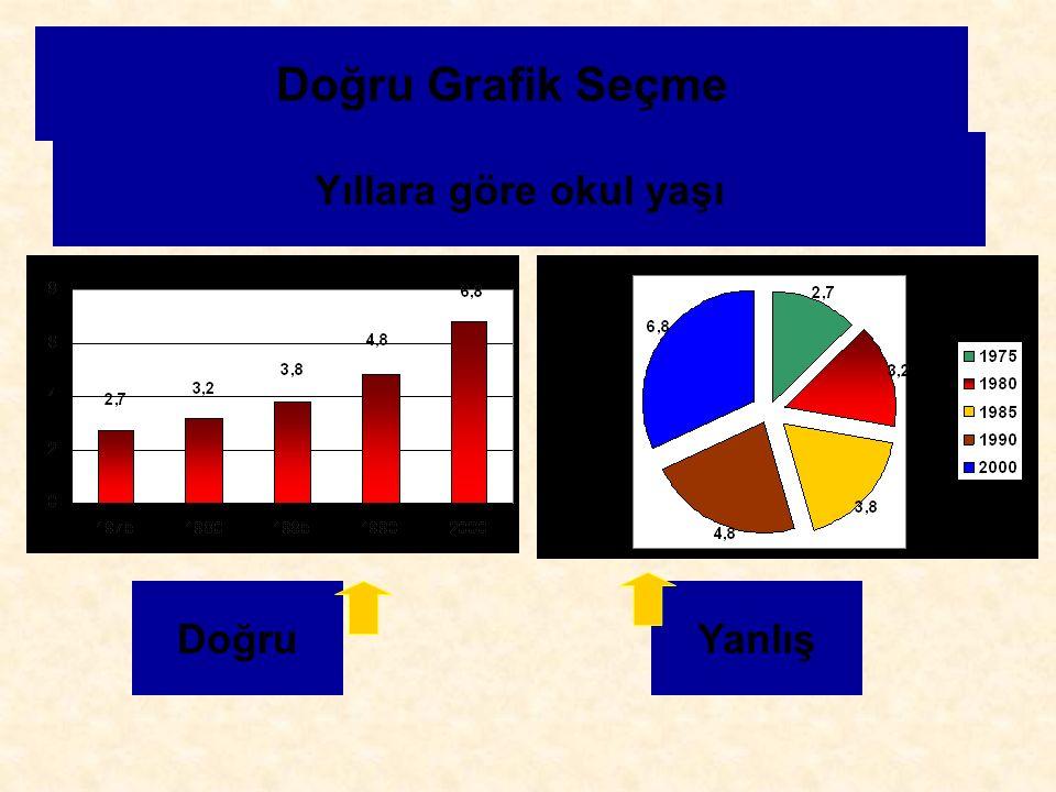 Doğru Grafik Seçme Yıllara göre okul yaşı Doğru Yanlış