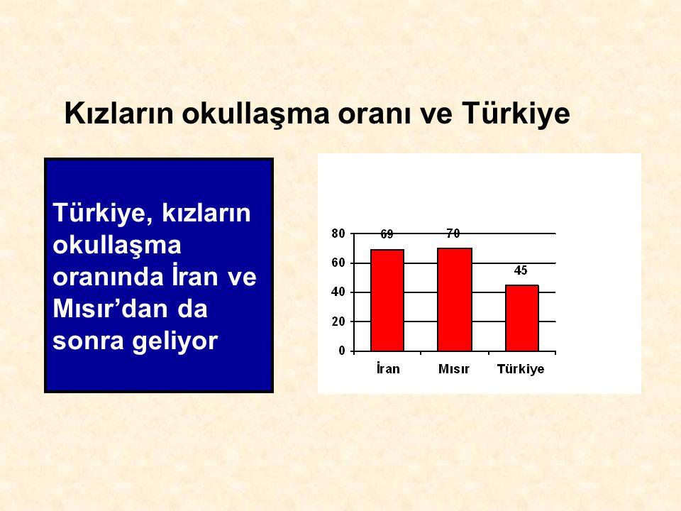Kızların okullaşma oranı ve Türkiye