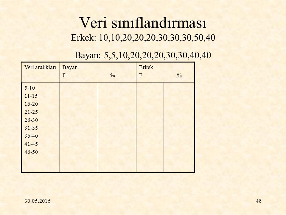 Veri sınıflandırması Erkek: 10,10,20,20,20,30,30,30,50,40 Bayan: 5,5,10,20,20,20,30,30,40,40