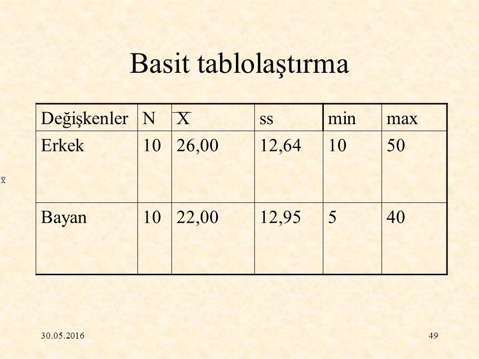 Basit tablolaştırma Değişkenler N X ss min max Erkek 10 26,00 12,64 50