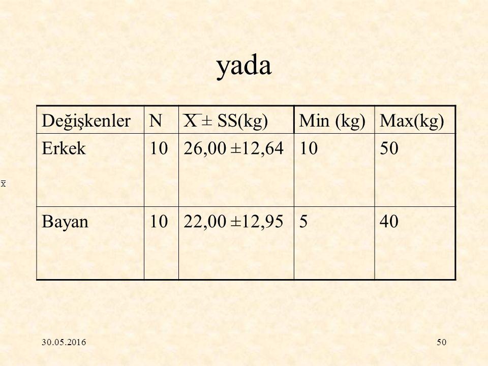 yada Değişkenler N X ± SS(kg) Min (kg) Max(kg) Erkek 10 26,00 ±12,64
