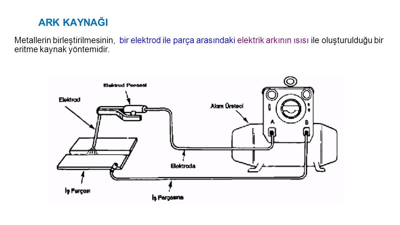 ARK KAYNAĞI Metallerin birleştirilmesinin, bir elektrod ile parça arasındaki elektrik arkının ısısı ile oluşturulduğu bir eritme kaynak yöntemidir.