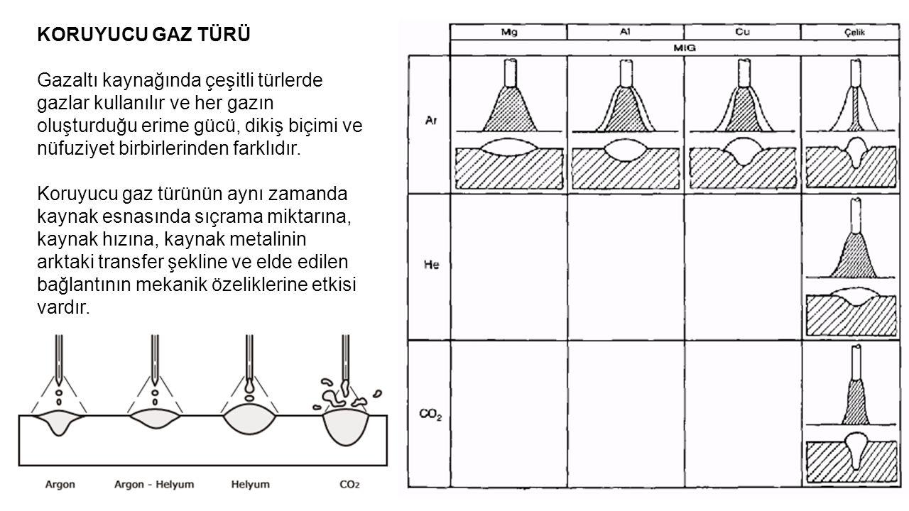 KORUYUCU GAZ TÜRÜ