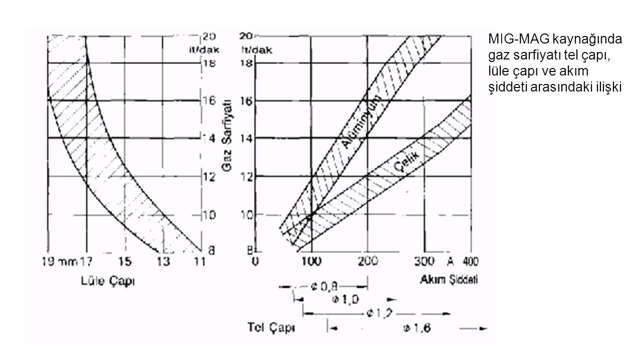 MIG-MAG kaynağında gaz sarfiyatı tel çapı, lüle çapı ve akım şiddeti arasındaki ilişki