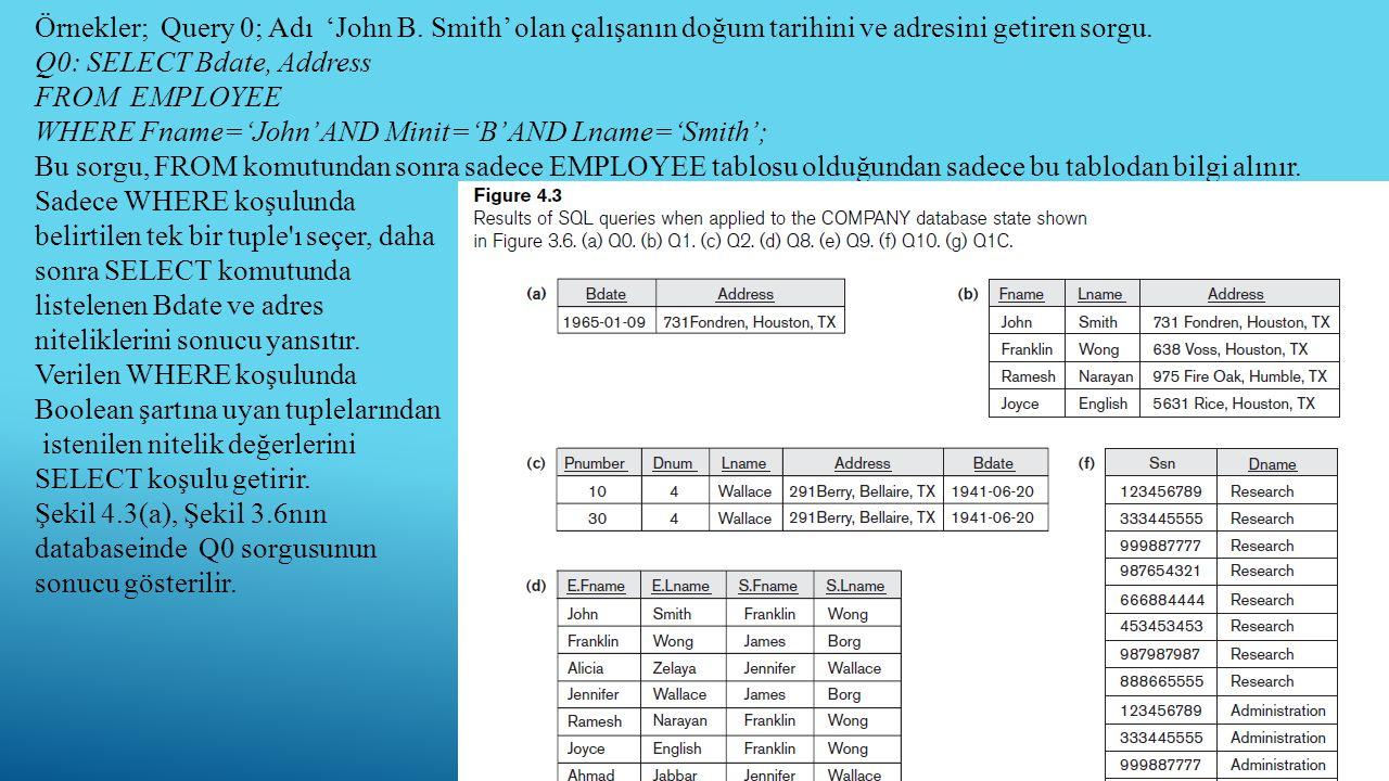 Örnekler; Query 0; Adı 'John B