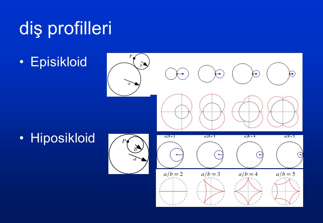 diş profilleri Episikloid Hiposikloid
