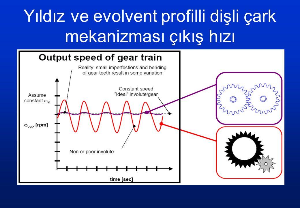 Yıldız ve evolvent profilli dişli çark mekanizması çıkış hızı