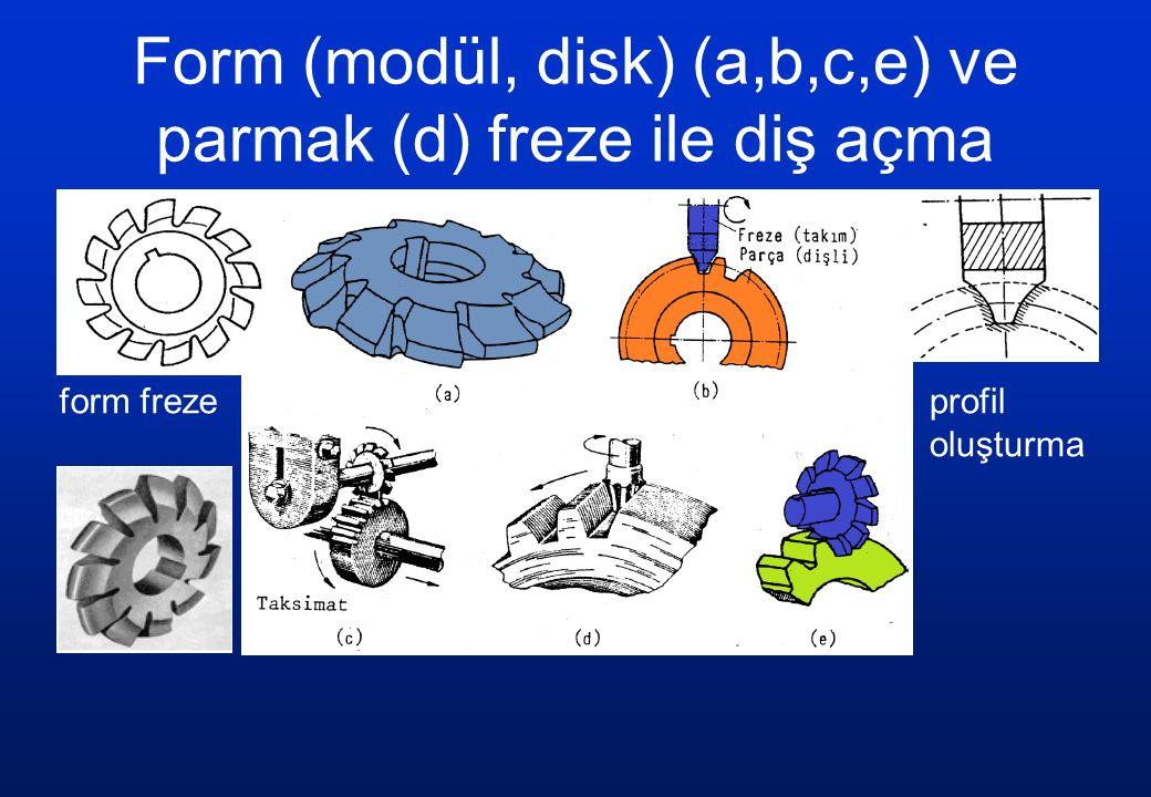Form (modül, disk) (a,b,c,e) ve parmak (d) freze ile diş açma