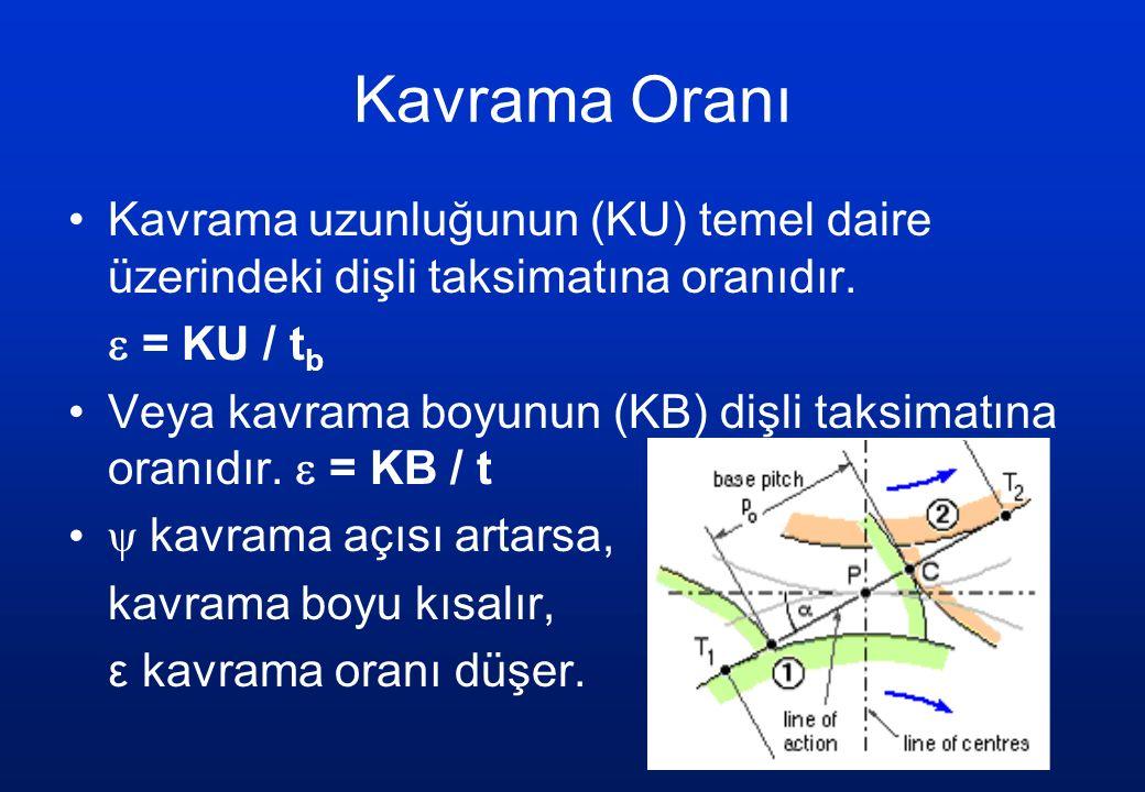 Kavrama Oranı Kavrama uzunluğunun (KU) temel daire üzerindeki dişli taksimatına oranıdır.  = KU / tb.