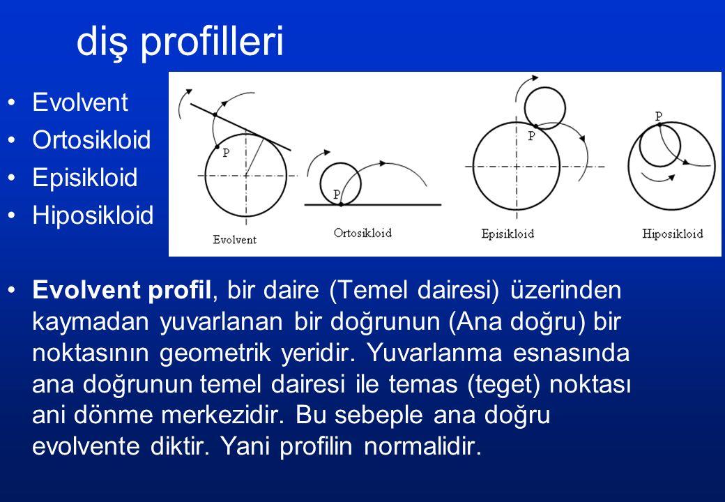 diş profilleri Evolvent Ortosikloid Episikloid Hiposikloid