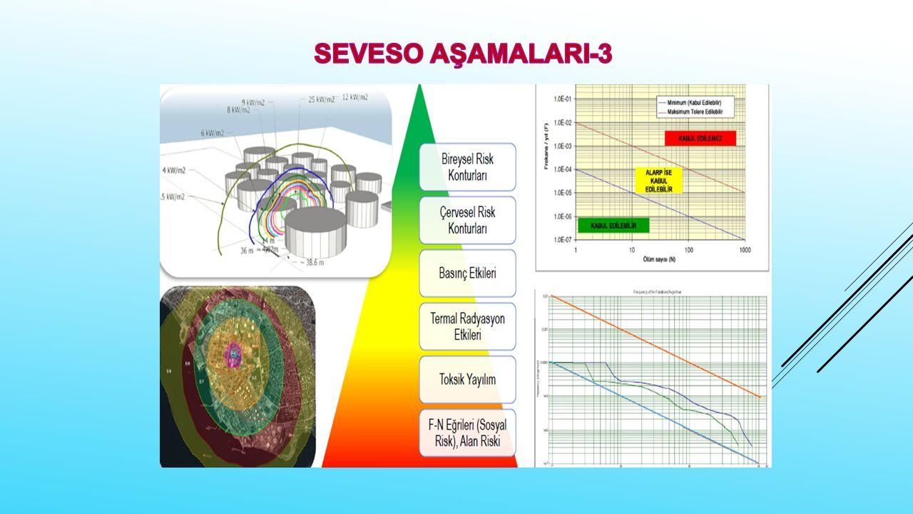 SEVESO AŞAMALARI-3