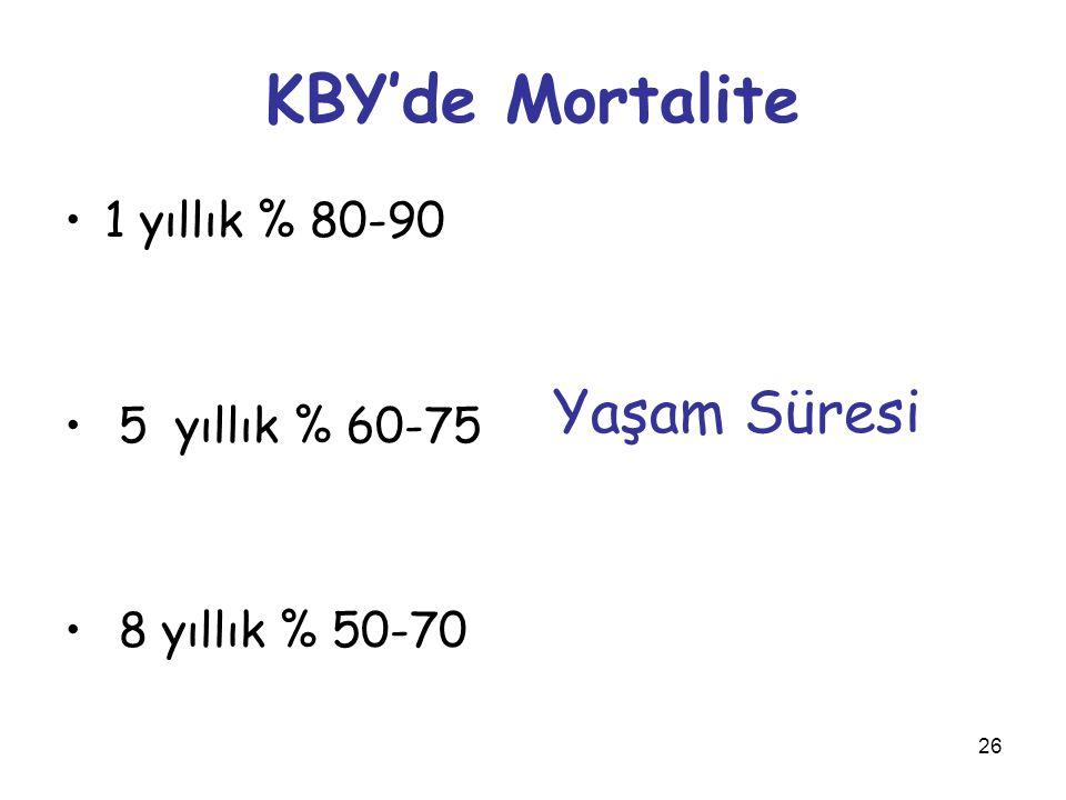 KBY'de Mortalite Yaşam Süresi 1 yıllık % 80-90 5 yıllık % 60-75