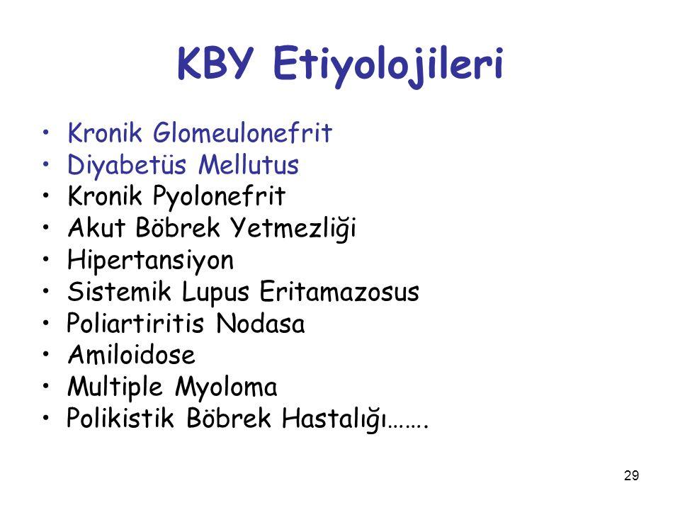KBY Etiyolojileri Kronik Glomeulonefrit Diyabetüs Mellutus