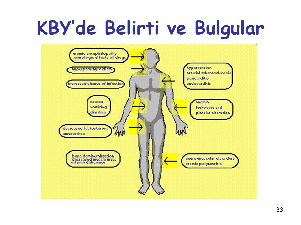KBY'de Belirti ve Bulgular