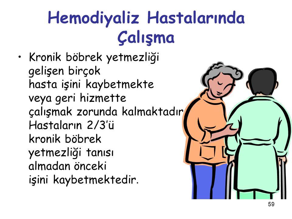 Hemodiyaliz Hastalarında Çalışma