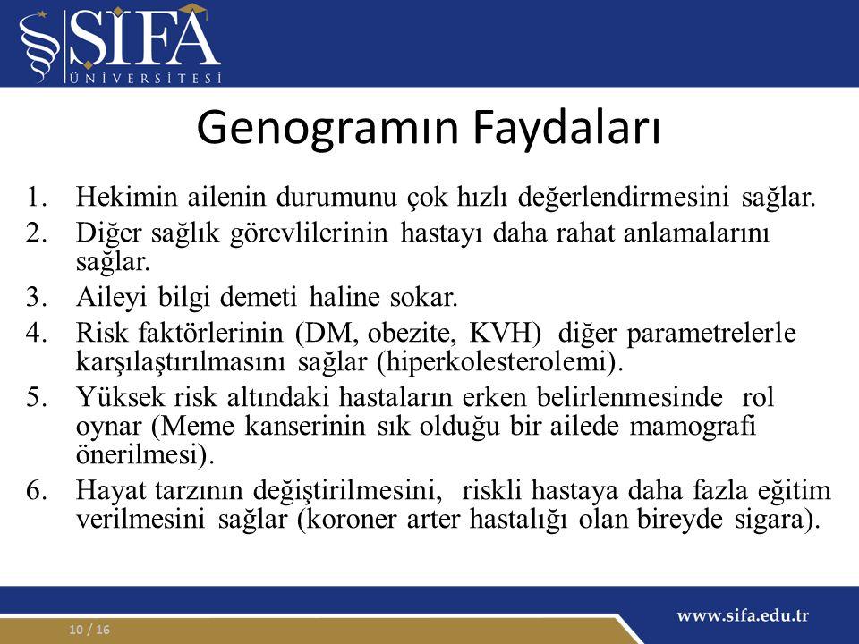 Genogramın Faydaları Hekimin ailenin durumunu çok hızlı değerlendirmesini sağlar.