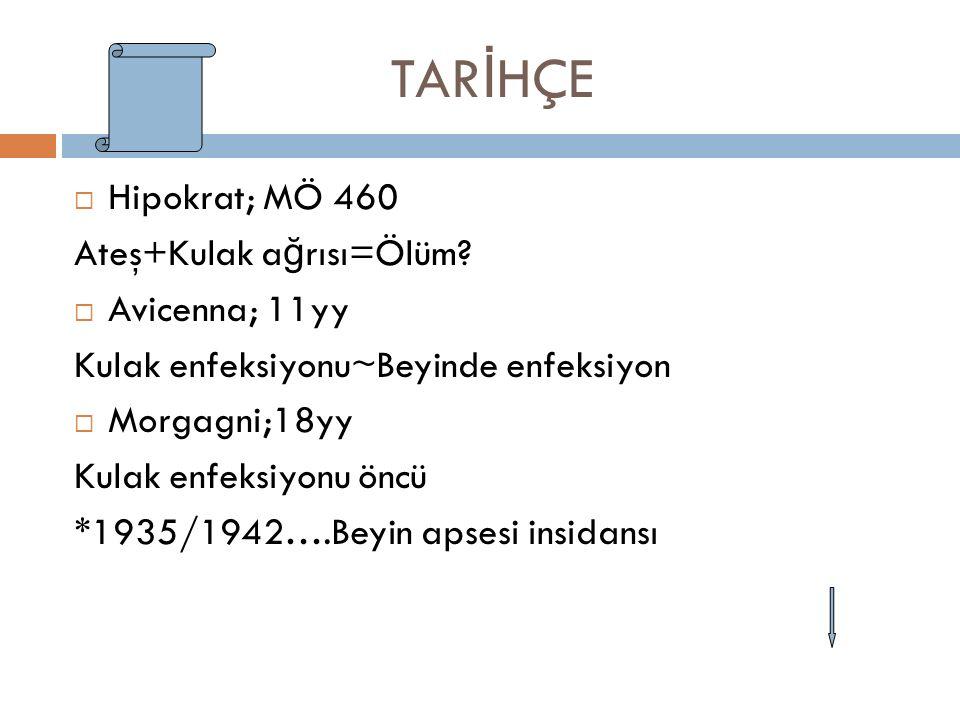 TARİHÇE Hipokrat; MÖ 460 Ateş+Kulak ağrısı=Ölüm Avicenna; 11yy