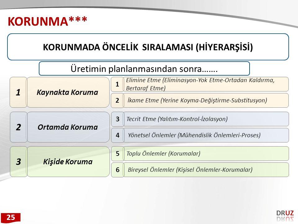 KORUNMADA ÖNCELİK SIRALAMASI (HİYERARŞİSİ)