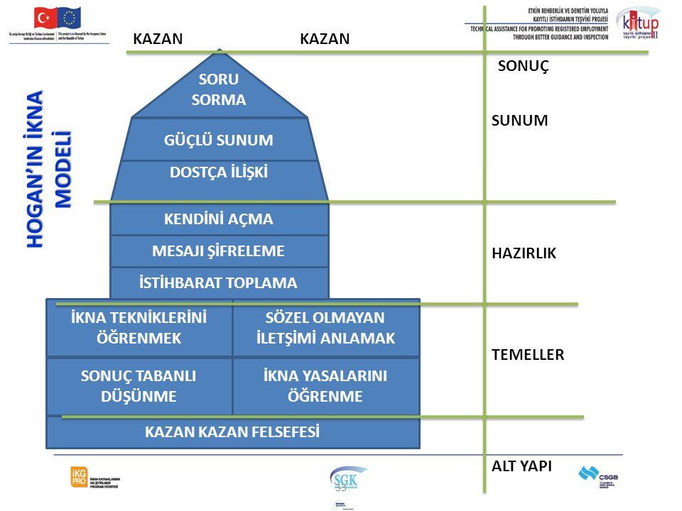HOGAN'IN İKNA MODELİ KAZAN KAZAN SORU SORMA SONUÇ SUNUM GÜÇLÜ SUNUM