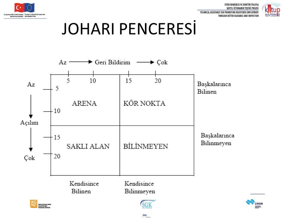 JOHARI PENCERESİ 10.50-11.10 36