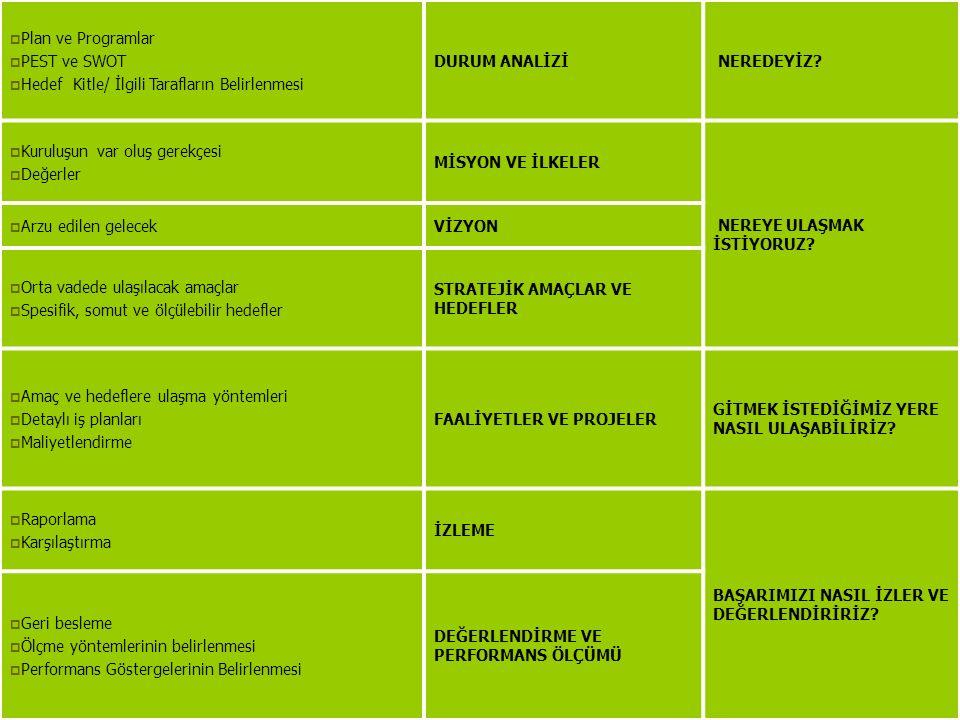 Plan ve Programlar PEST ve SWOT. Hedef Kitle/ İlgili Tarafların Belirlenmesi. DURUM ANALİZİ. NEREDEYİZ