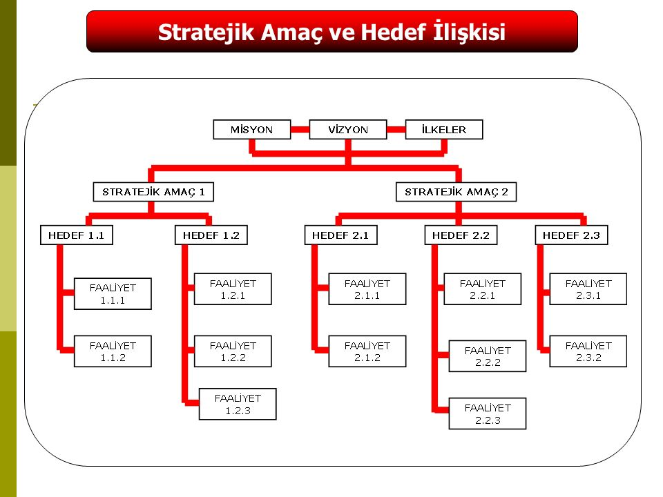 Stratejik Amaç ve Hedef İlişkisi