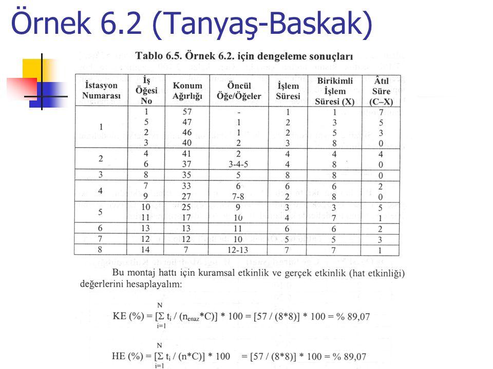 Örnek 6.2 (Tanyaş-Baskak)
