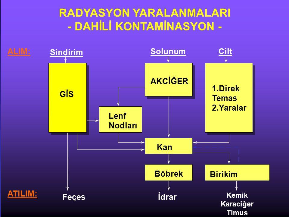RADYASYON YARALANMALARI - DAHİLİ KONTAMİNASYON -