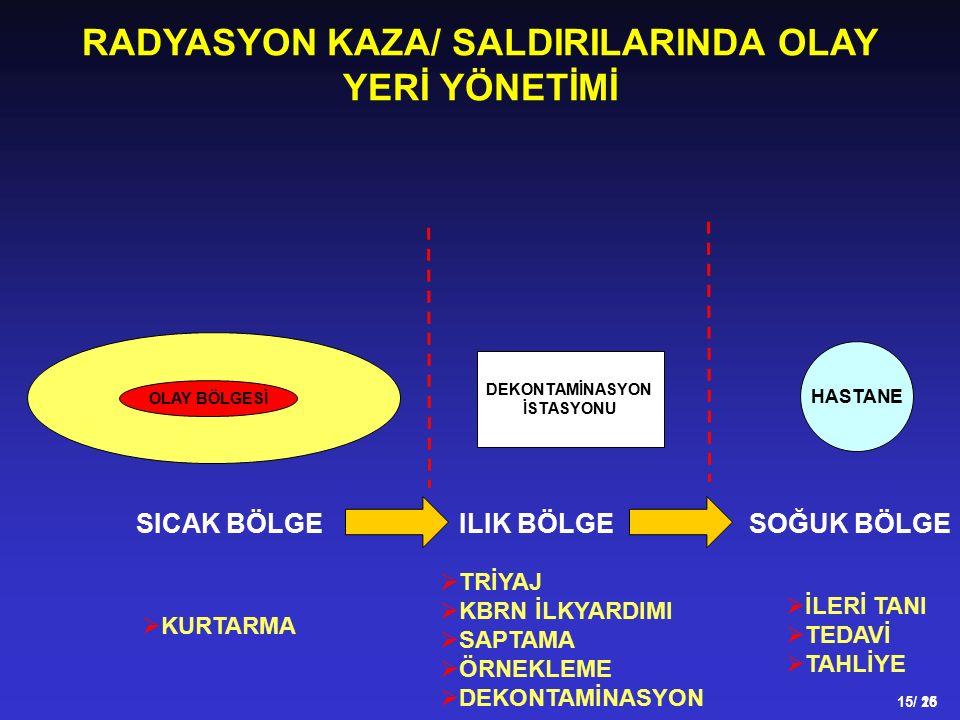 RADYASYON KAZA/ SALDIRILARINDA OLAY YERİ YÖNETİMİ