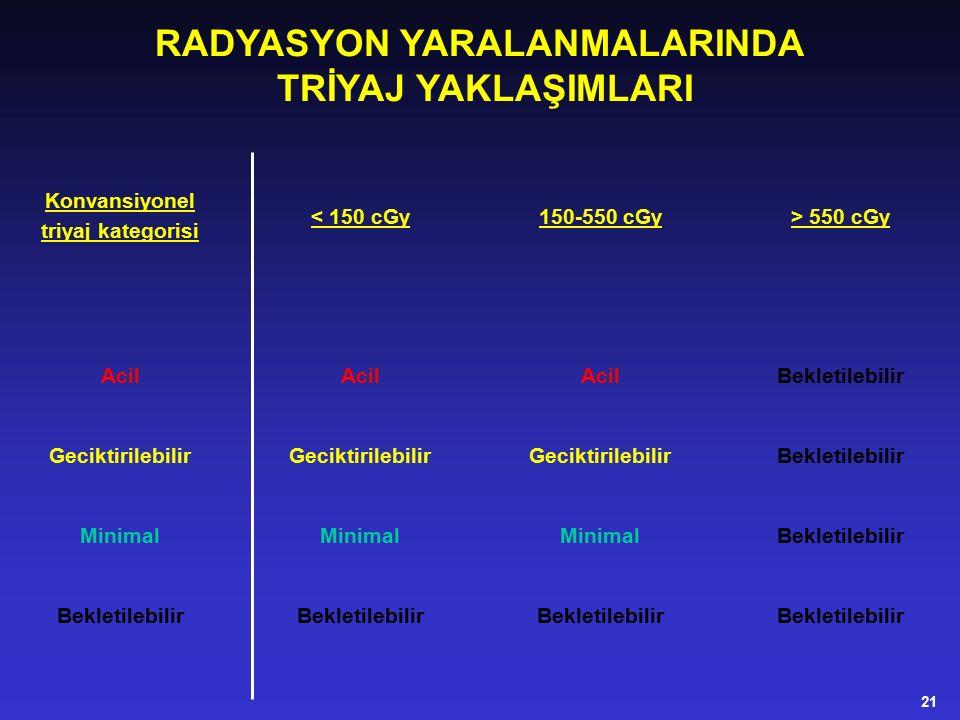 RADYASYON YARALANMALARINDA