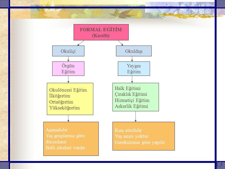 FORMAL EĞİTİM (Kasıtlı) Okuliçi. Okuldışı. Örgün Eğitim. Yaygın Eğitim. Okulöncesi Eğitim. İlköğretim.
