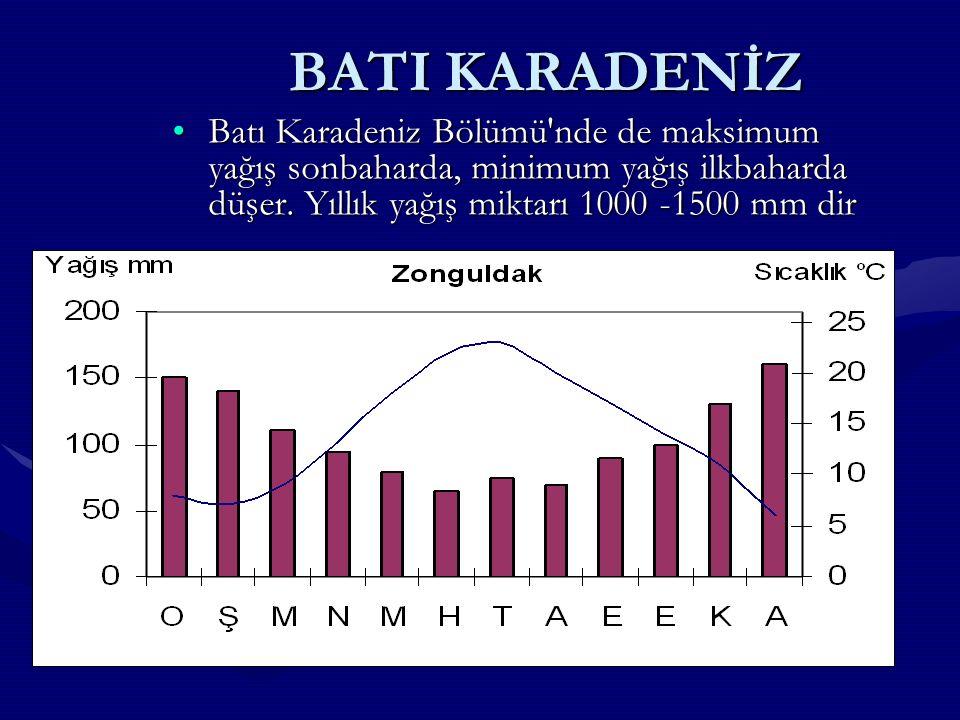 BATI KARADENİZ Batı Karadeniz Bölümü nde de maksimum yağış sonbaharda, minimum yağış ilkbaharda düşer.