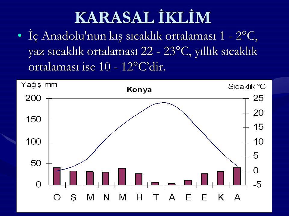 KARASAL İKLİM İç Anadolu nun kış sıcaklık ortalaması 1 - 2°C, yaz sıcaklık ortalaması 22 - 23°C, yıllık sıcaklık ortalaması ise 10 - 12°C'dir.