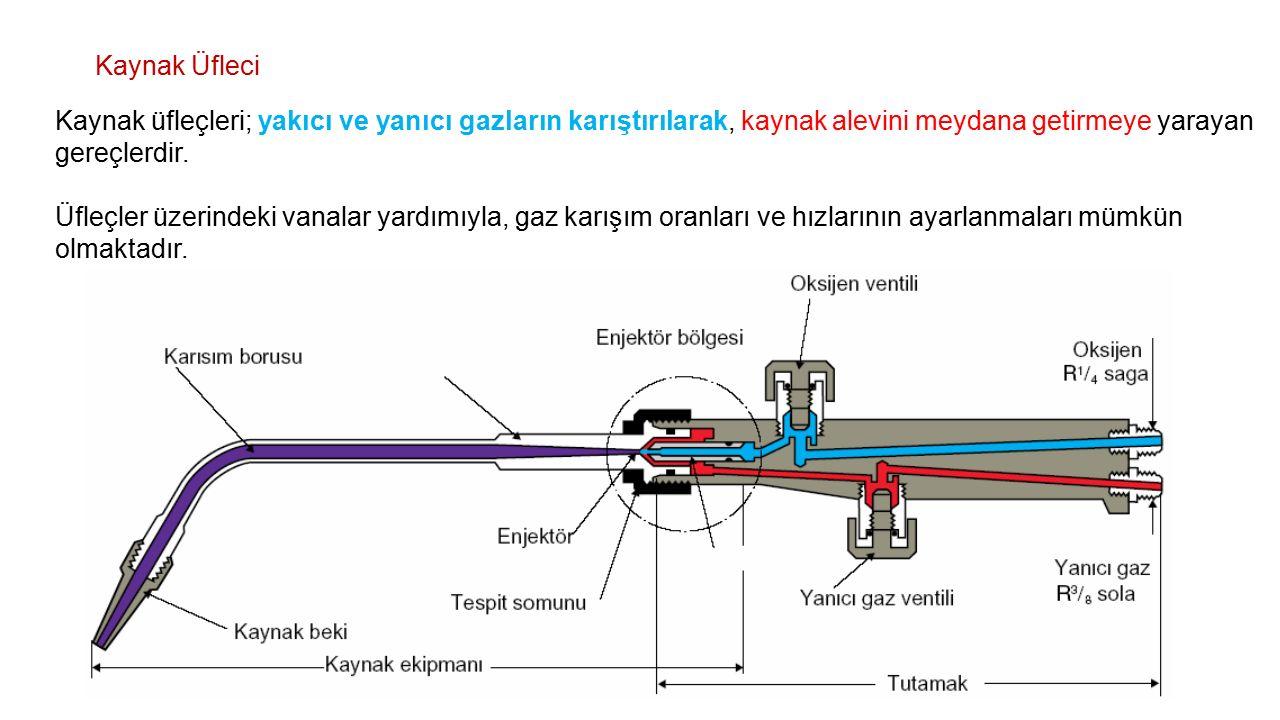 Kaynak Üfleci Kaynak üfleçleri; yakıcı ve yanıcı gazların karıştırılarak, kaynak alevini meydana getirmeye yarayan gereçlerdir.
