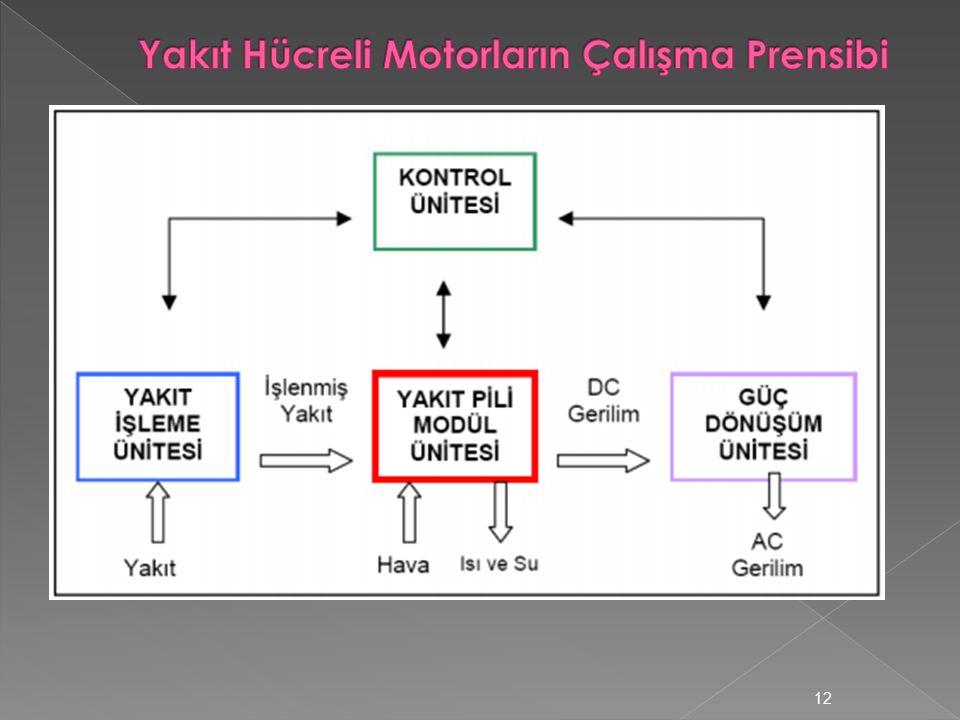 Yakıt Hücreli Motorların Çalışma Prensibi