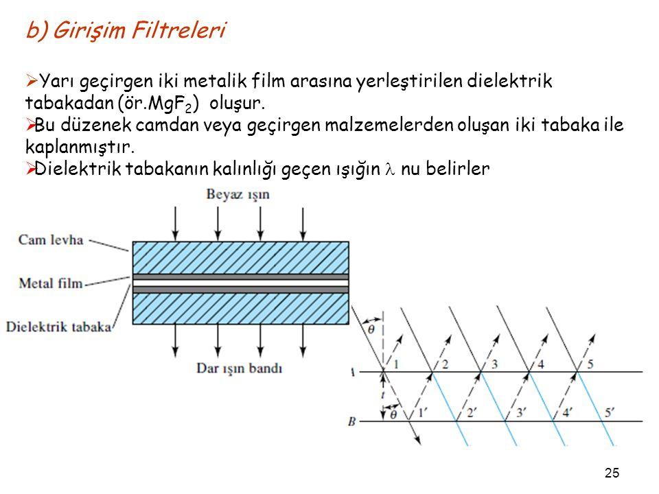 b) Girişim Filtreleri Yarı geçirgen iki metalik film arasına yerleştirilen dielektrik tabakadan (ör.MgF2) oluşur.