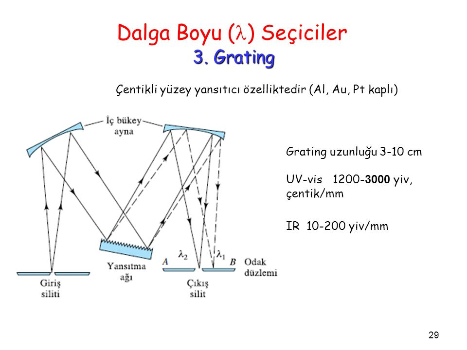 Dalga Boyu (l) Seçiciler. 3. Grating