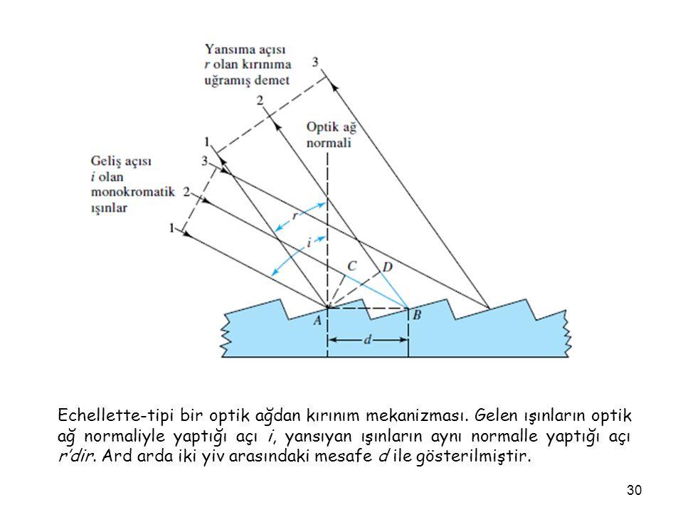 Echellette-tipi bir optik ağdan kırınım mekanizması