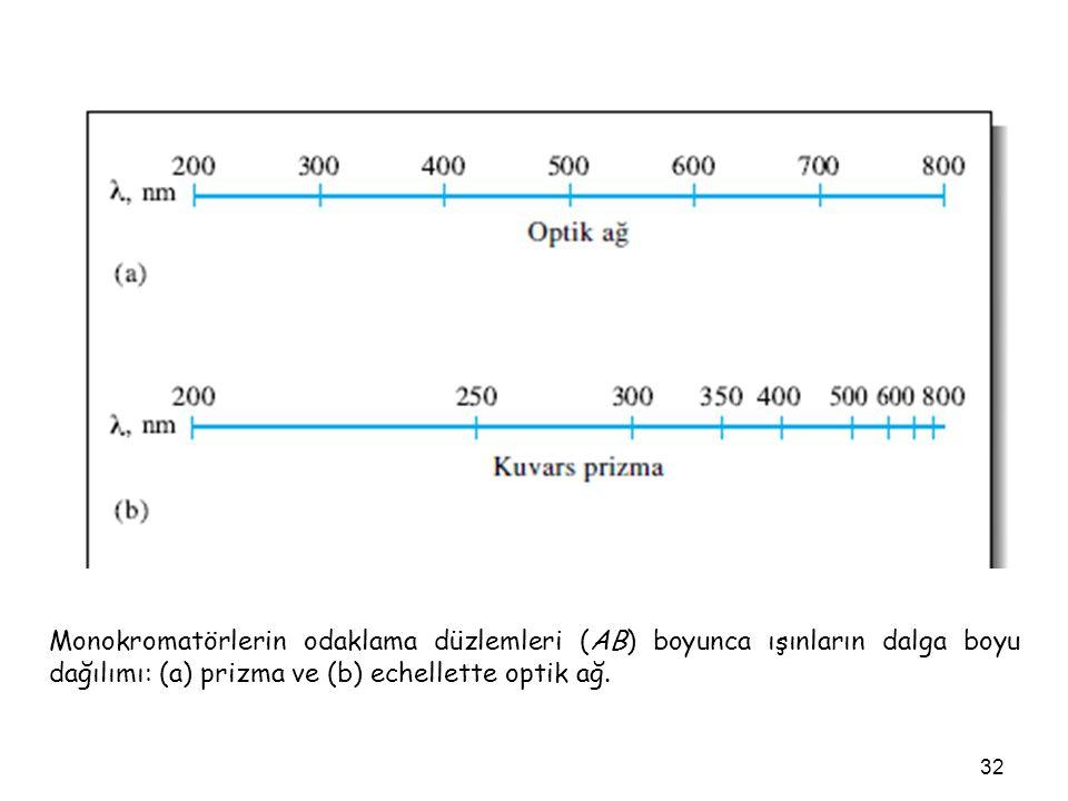 Monokromatörlerin odaklama düzlemleri (AB) boyunca ışınların dalga boyu dağılımı: (a) prizma ve (b) echellette optik ağ.