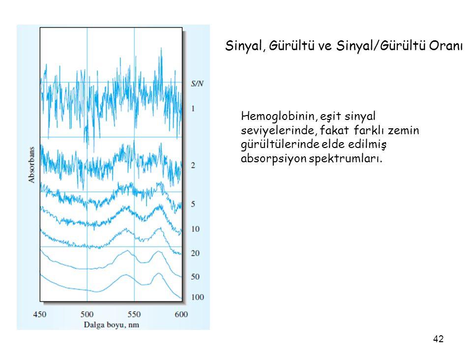 Sinyal, Gürültü ve Sinyal/Gürültü Oranı