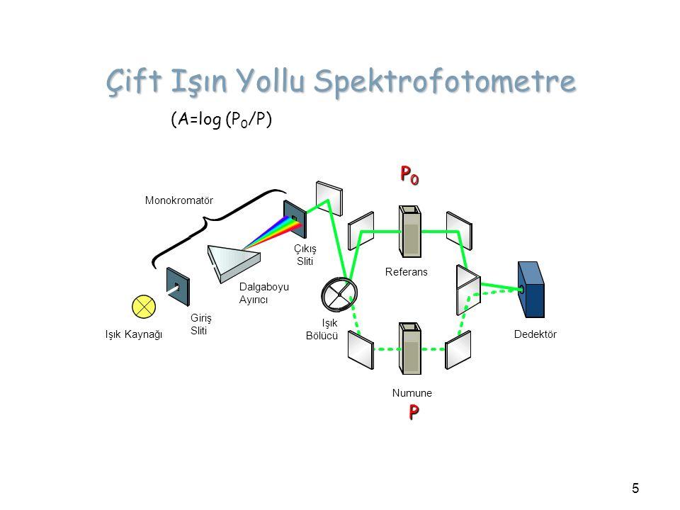 Çift Işın Yollu Spektrofotometre