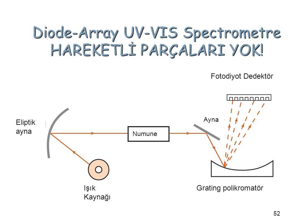 Diode-Array UV-VIS Spectrometre HAREKETLİ PARÇALARI YOK!